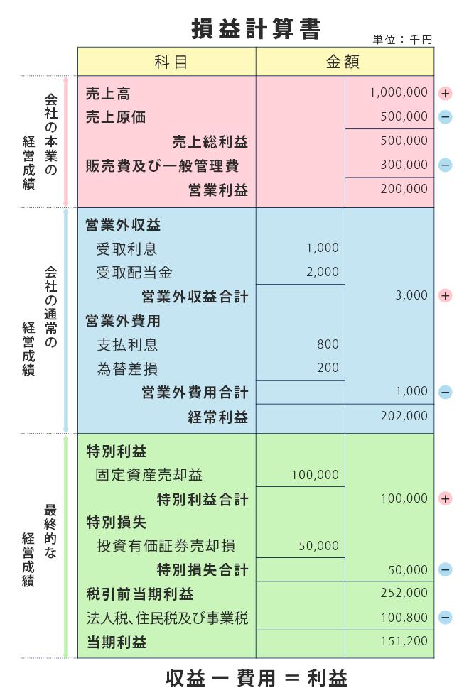 損益計算書の一例