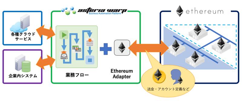 ASTERIA Ethereumアダプター連携イメージ