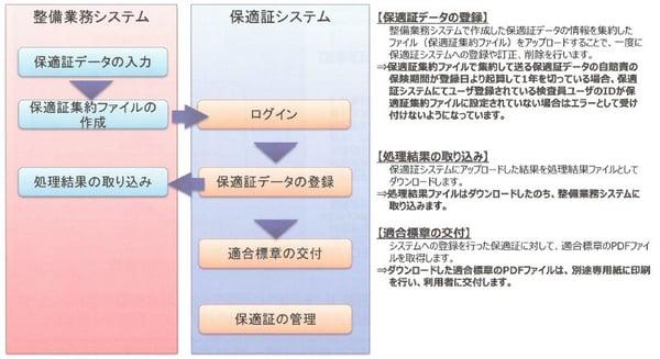 OSS説明2